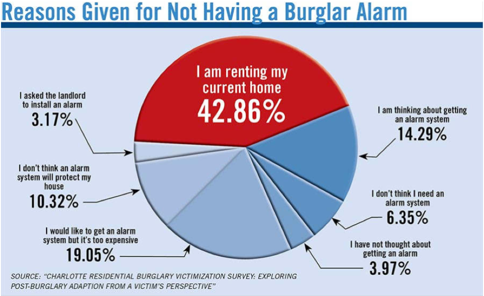 Pie Graph: Reasons for Not Having a Burglar Alarm